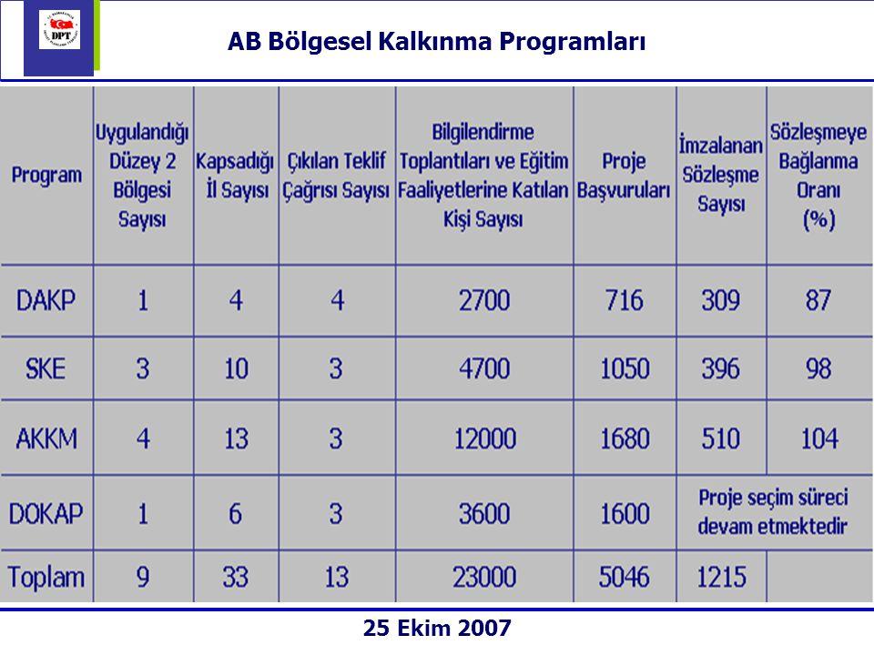 AB Bölgesel Kalkınma Programları 25 Ekim 2007