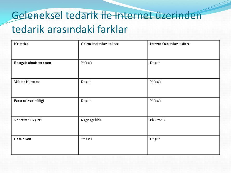 Geleneksel tedarik ile Internet üzerinden tedarik arasındaki farklar KriterlerGeleneksel tedarik süreciInternet´ten tedarik süreci Rastgele alımların