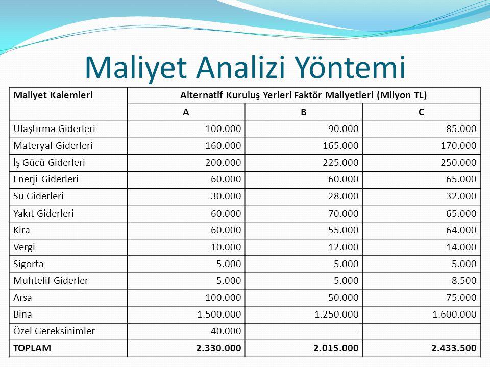 Maliyet Analizi Yöntemi Maliyet KalemleriAlternatif Kuruluş Yerleri Faktör Maliyetleri (Milyon TL) ABC Ulaştırma Giderleri100.00090.00085.000 Materyal