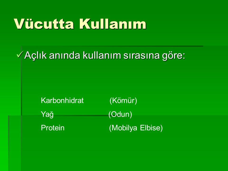 Vücutta Kullanım Açlık anında kullanım sırasına göre: Açlık anında kullanım sırasına göre: Karbonhidrat (Kömür) Yağ (Odun) Protein (Mobilya Elbise)