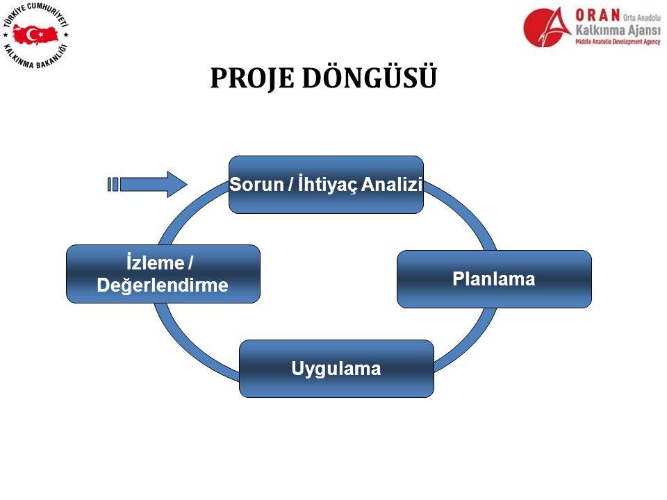 PROJE DÖNGÜSÜ Sorun / İhtiyaç Analizi Planlama Uygulama İzleme / Değerlendirme