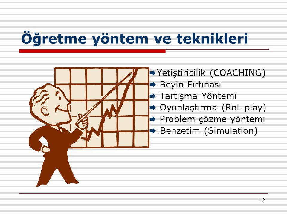 12 Öğretme yöntem ve teknikleri  Yetiştiricilik (COACHING)  Beyin Fırtınası  Tartışma Yöntemi  Oyunlaştırma (Rol–play)  Problem çözme yöntemi .B