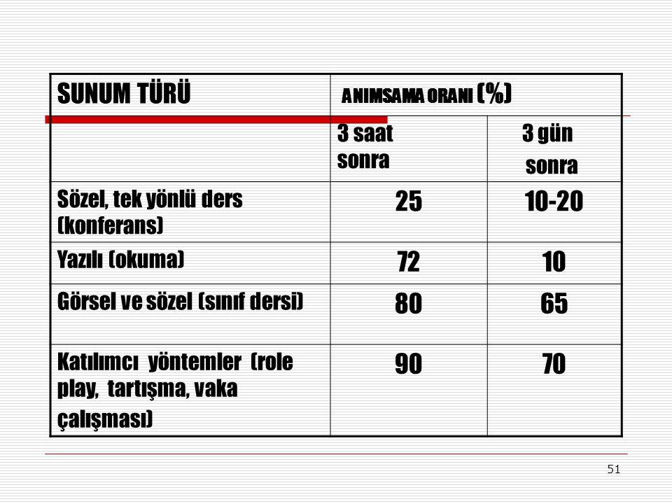 51 SUNUM TÜRÜ ANIMSAMA ORANI (%) 3 saat sonra 3 gün sonra Sözel, tek yönlü ders (konferans) 2510-20 Yazılı (okuma) 7210 Görsel ve sözel (sınıf dersi)