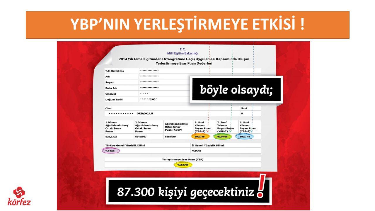 YBP'NIN YERLEŞTİRMEYE ETKİSİ !