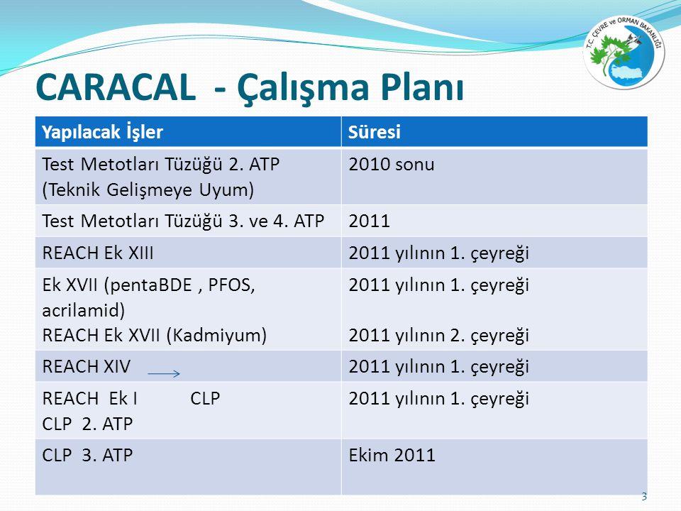 CARACAL - Çalışma Planı Yapılacak İşlerSüresi Test Metotları Tüzüğü 2.