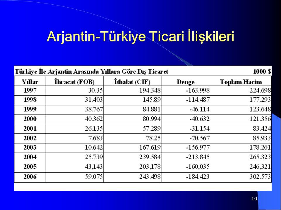 10 Arjantin-Türkiye Ticari İlişkileri