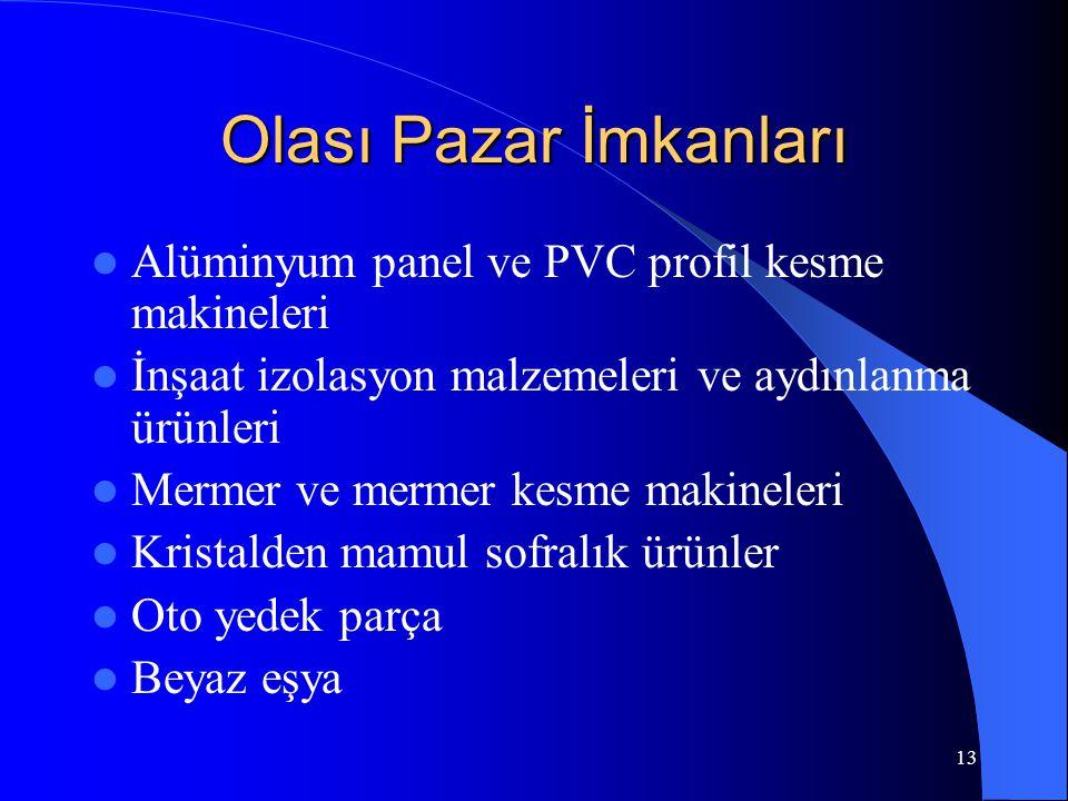 13 Olası Pazar İmkanları Alüminyum panel ve PVC profil kesme makineleri İnşaat izolasyon malzemeleri ve aydınlanma ürünleri Mermer ve mermer kesme makineleri Kristalden mamul sofralık ürünler Oto yedek parça Beyaz eşya