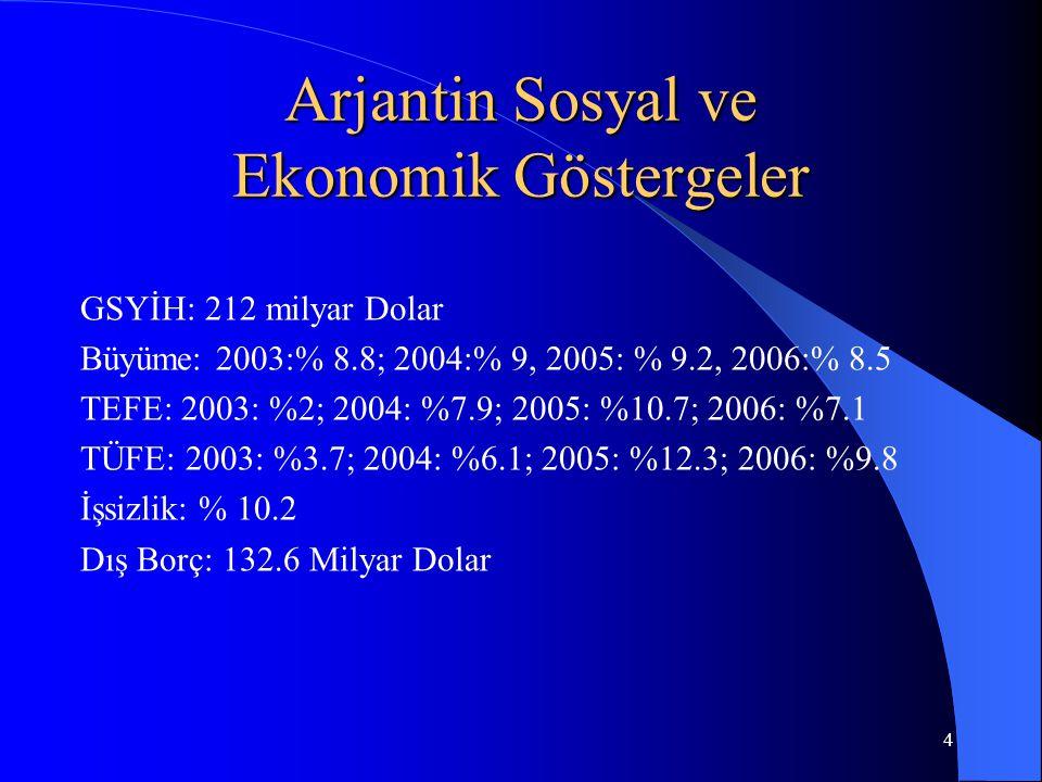 4 Arjantin Sosyal ve Ekonomik Göstergeler GSYİH: 212 milyar Dolar Büyüme: 2003:% 8.8; 2004:% 9, 2005: % 9.2, 2006:% 8.5 TEFE: 2003: %2; 2004: %7.9; 2005: %10.7; 2006: %7.1 TÜFE: 2003: %3.7; 2004: %6.1; 2005: %12.3; 2006: %9.8 İşsizlik: % 10.2 Dış Borç: 132.6 Milyar Dolar