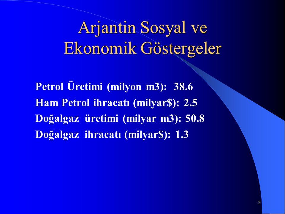 5 Arjantin Sosyal ve Ekonomik Göstergeler Petrol Üretimi (milyon m3): 38.6 Ham Petrol ihracatı (milyar$): 2.5 Doğalgaz üretimi (milyar m3): 50.8 Doğalgaz ihracatı (milyar$): 1.3