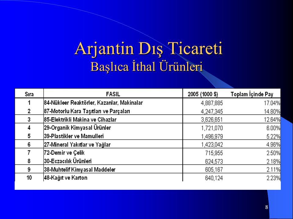 9 Arjantin Dış Ticareti Ülkelere Göre (milyon $)