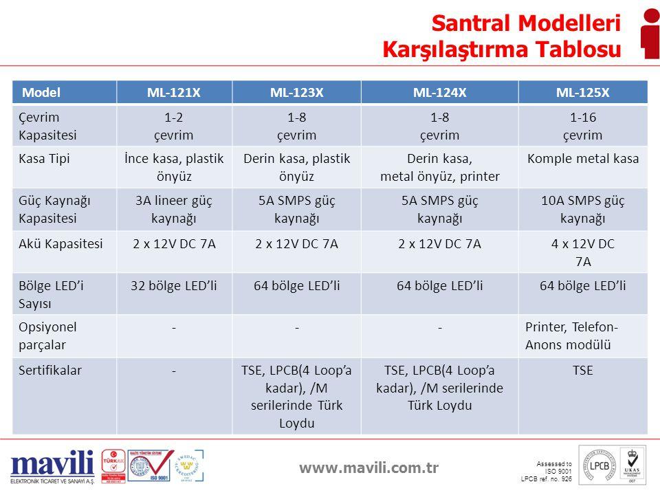www.mavili.com.tr Assessed to ISO 9001 LPCB ref. no. 926 Santral Modelleri Karşılaştırma Tablosu ModelML-121XML-123XML-124XML-125X Çevrim Kapasitesi 1
