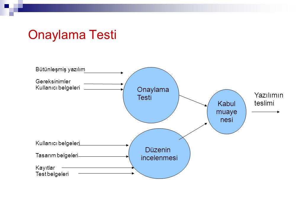 Onaylama Testi Kabul muaye nesi Düzenin incelenmesi Bütünleşmiş yazılım Gereksinimler Kullanıcı belgeleri Tasarım belgeleri Kayıtlar Test belgeleri Onaylama Testi Yazılımın teslimi