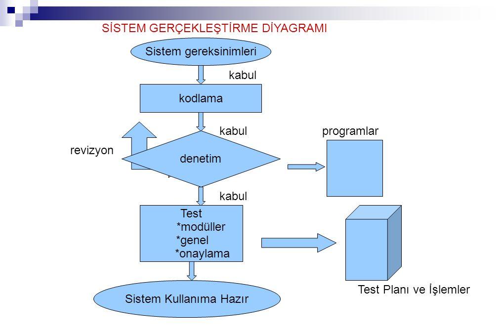 SİSTEM GERÇEKLEŞTİRME DİYAGRAMI Sistem gereksinimleri kodlama Test *modüller *genel *onaylama Sistem Kullanıma Hazır denetim kabul Test Planı ve İşlemler programlar revizyon