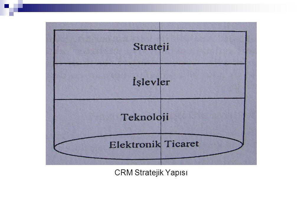 CRM Stratejik Yapısı