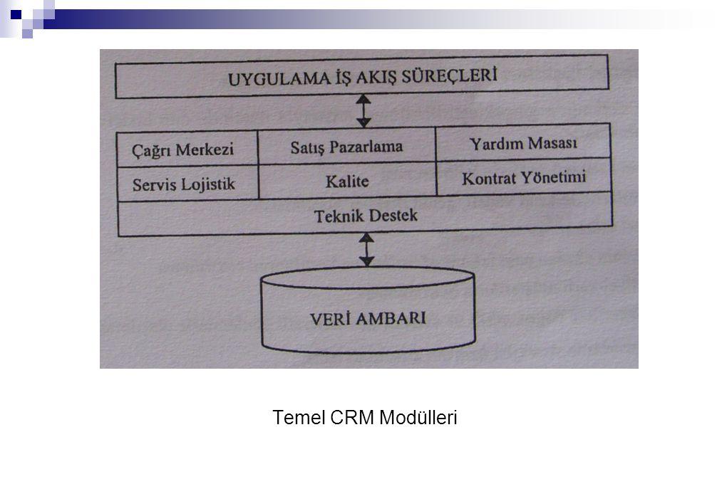 Temel CRM Modülleri