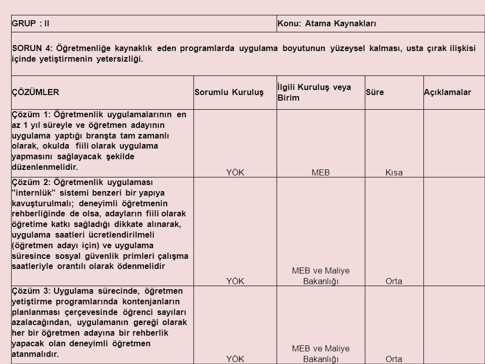GRUP : IIKonu: Atama Kaynakları SORUN 4: Öğretmenliğe kaynaklık eden programlarda uygulama boyutunun yüzeysel kalması, usta çırak ilişkisi içinde yeti