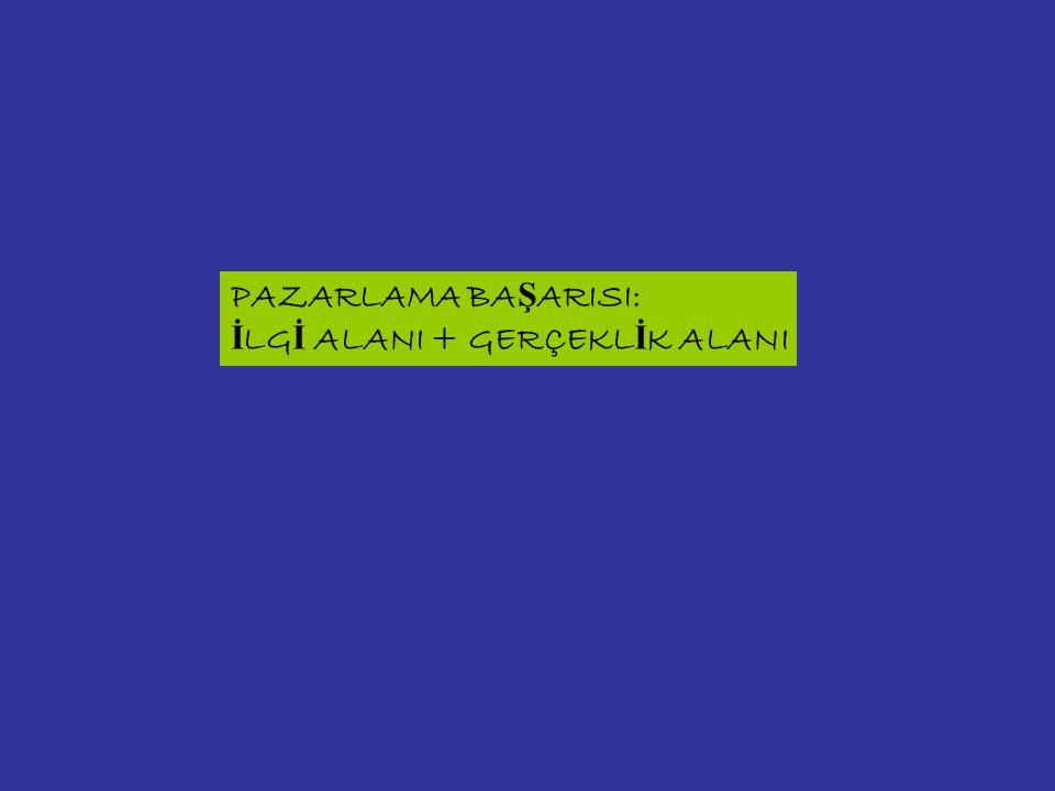 PAZARLAMA BA Ş ARISI: İ LG İ ALANI + GERÇEKL İ K ALANI