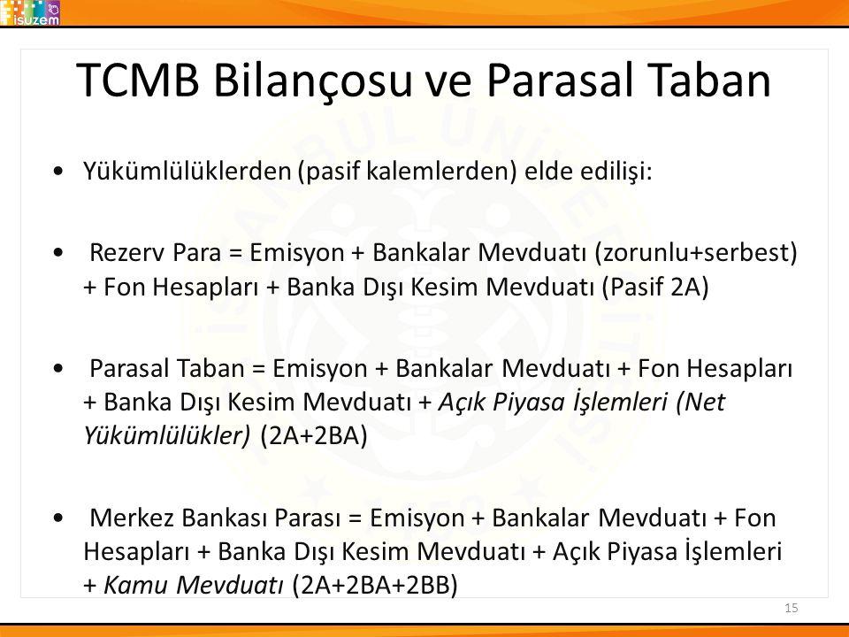 TCMB Bilançosu ve Parasal Taban Yükümlülüklerden (pasif kalemlerden) elde edilişi: Rezerv Para = Emisyon + Bankalar Mevduatı (zorunlu+serbest) + Fon H