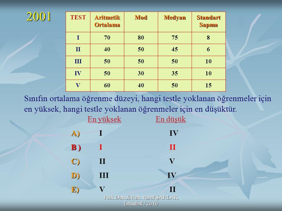 Psik.Dan.& Reh.Yusuf ŞARLAK İstanbul / 2010 Sınıfın ortalama öğrenme düzeyi, hangi testle yoklanan öğrenmeler için en yüksek, hangi testle yoklanan öğ