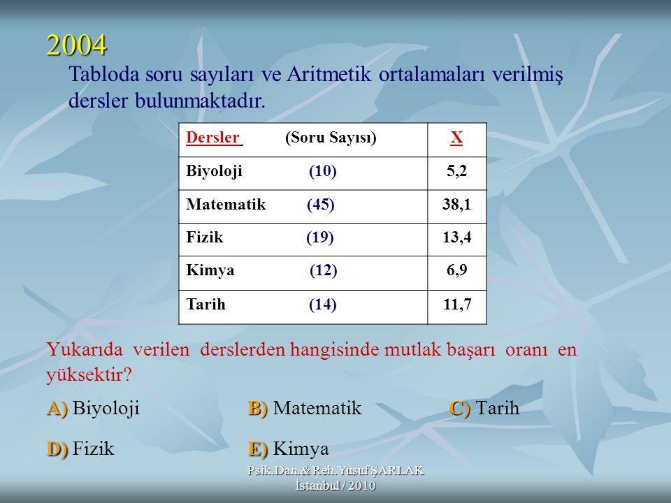 Psik.Dan.& Reh.Yusuf ŞARLAK İstanbul / 2010 A)B)C) D)E) Yukarıda verilen derslerden hangisinde mutlak başarı oranı en yüksektir? A) BiyolojiB) Matemat