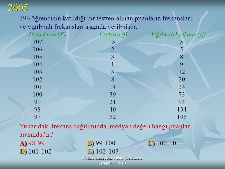 Psik.Dan.& Reh.Yusuf ŞARLAK İstanbul / 2010 196 öğrencinin katıldığı bir testten alınan puanların frekansları ve yığılmalı frekansları aşağıda verilmi