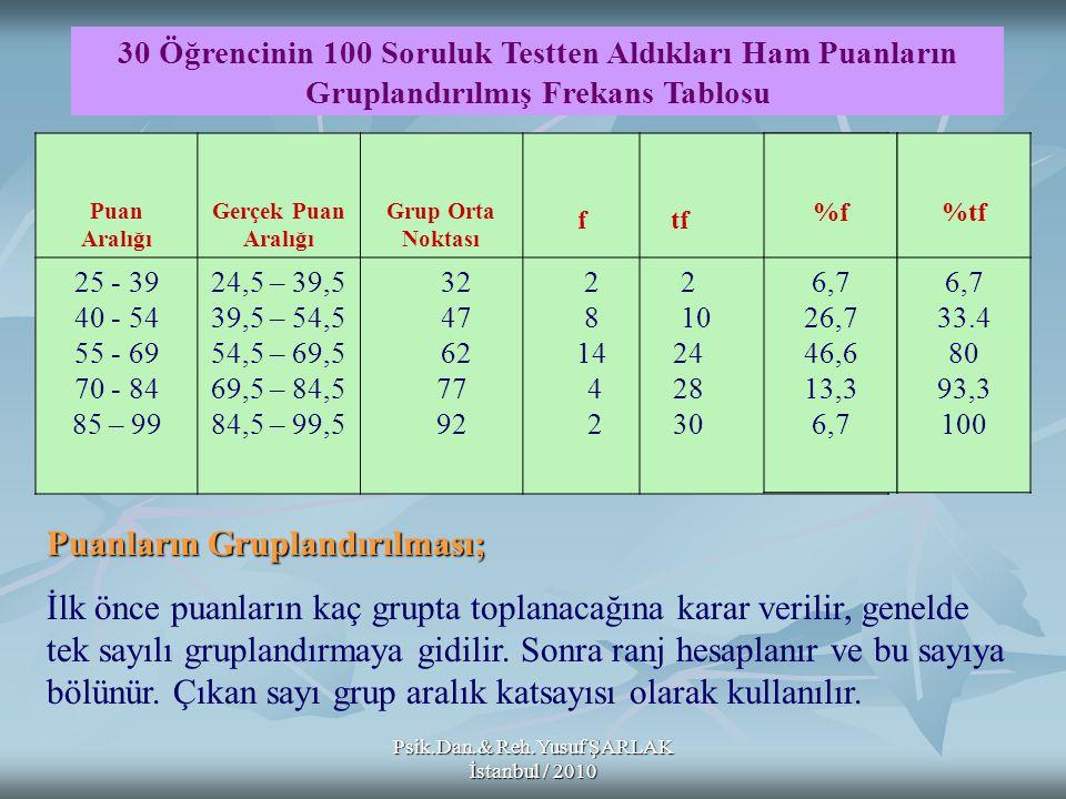 Psik.Dan.& Reh.Yusuf ŞARLAK İstanbul / 2010 Puan Aralığı Gerçek Puan Aralığı Grup Orta Noktası f tf 25 - 39 40 - 54 55 - 69 70 - 84 85 – 99 24,5 – 39,