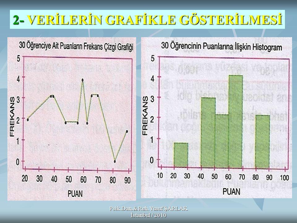 Psik.Dan.& Reh.Yusuf ŞARLAK İstanbul / 2010 2- VERİLERİN GRAFİKLE GÖSTERİLMESİ