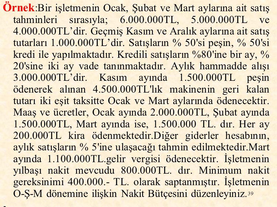 40 NAKİT BÜTÇESİ Peşin Satışlar3.000.000 2.500.000 2.000.000 Kredili Satışlardan Tahsilat Toplam Nakit Girişi3.500.000 5.000.000 4.600.000 Hammadde ile ilgili ödemeler3.000.000 Makine ile ilgili ödemeler1.500.000 - Maaş ve ücretler2.000.000 1.500.000 Kira 200.000 Diğer Giderler 300.000 250.000 200.000 Gelir Vergisi Toplam Nakit Çıkışı7.000.000 4.950.000 7.500.000 Net nakit giriş ve çıkışı(3.500.000) 50.000 (2.900.000) Yılbaşındaki nakit mevcudu Minimum nakit gereksinimi (400.000) Ocak Şubat Mart 500.0002.500.0002.600.000 --1.100.000 800.000 Kümülatif nakit açığı veya Fazlalığı (3.100.000) (3.050.000) (5.950.000)