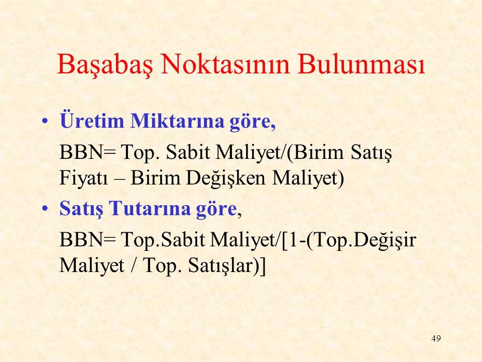 49 Başabaş Noktasının Bulunması Üretim Miktarına göre, BBN= Top.