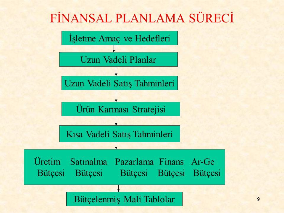 9 FİNANSAL PLANLAMA SÜRECİ İşletme Amaç ve Hedefleri Uzun Vadeli Planlar Uzun Vadeli Satış Tahminleri Ürün Karması Stratejisi Kısa Vadeli Satış Tahminleri Üretim Satınalma Pazarlama Finans Ar-Ge Bütçesi Bütçesi Bütçesi Bütçesi Bütçesi Bütçelenmiş Mali Tablolar