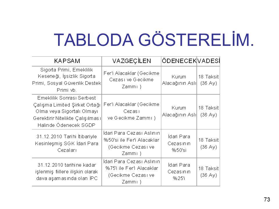TABLODA GÖSTERELİM. 73