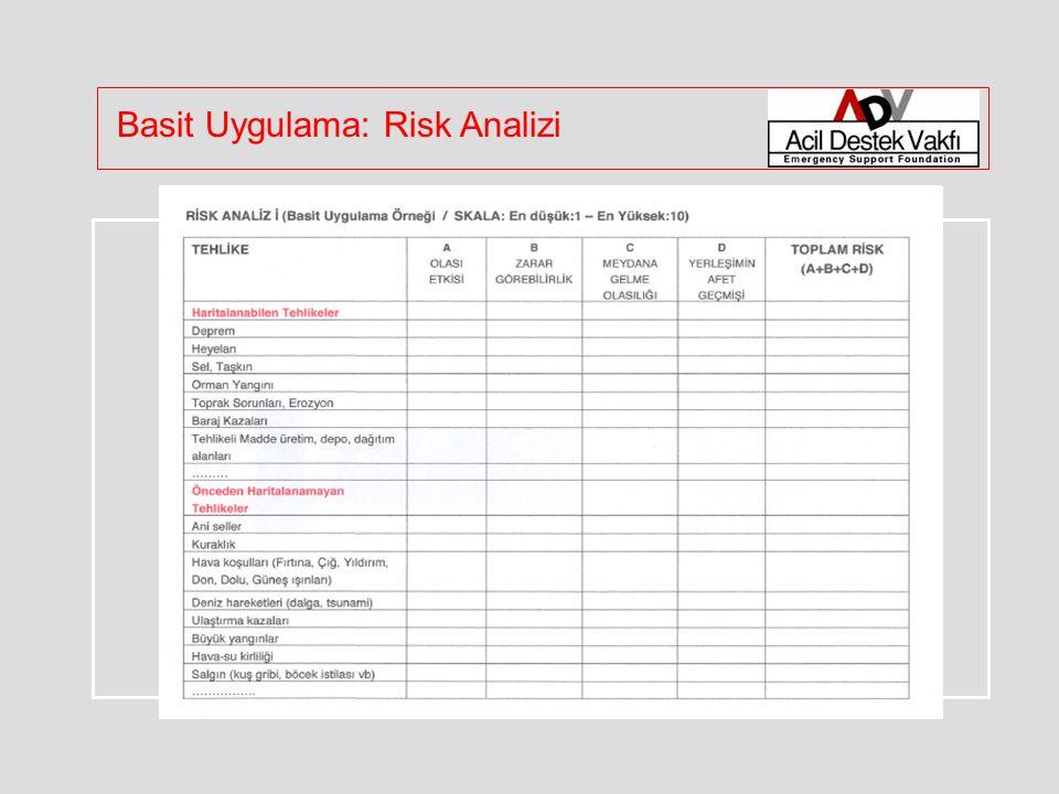 Basit Uygulama: Risk Analizi