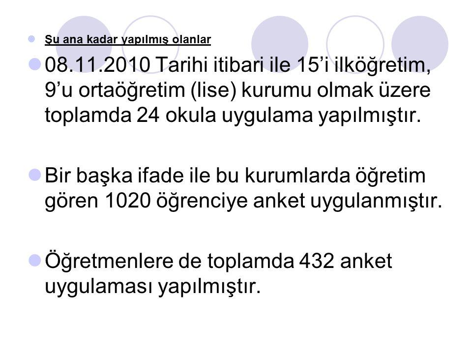 Şu ana kadar yapılmış olanlar 08.11.2010 Tarihi itibari ile 15'i ilköğretim, 9'u ortaöğretim (lise) kurumu olmak üzere toplamda 24 okula uygulama yapı