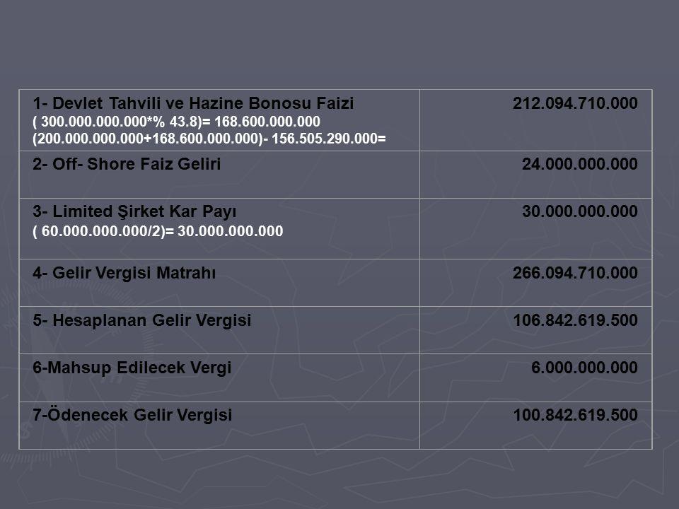 1- Devlet Tahvili ve Hazine Bonosu Faizi ( 300.000.000.000*% 43.8)= 168.600.000.000 (200.000.000.000+168.600.000.000)- 156.505.290.000= 212.094.710.00