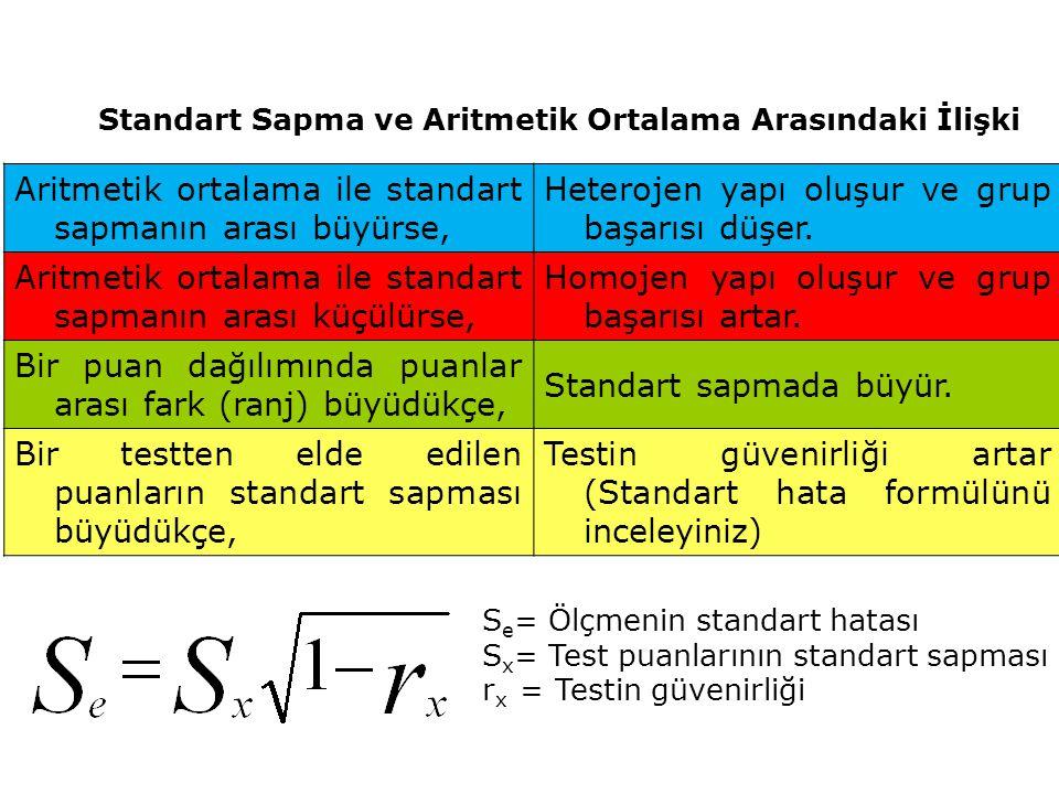 Standart Sapma ve Aritmetik Ortalama Arasındaki İlişki Aritmetik ortalama ile standart sapmanın arası büyürse, Heterojen yapı oluşur ve grup başarısı düşer.