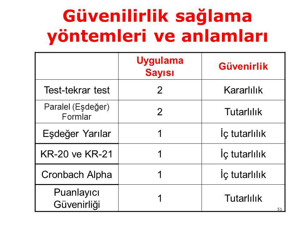 51 Güvenilirlik sağlama yöntemleri ve anlamları Uygulama Sayısı Güvenirlik Test-tekrar test2Kararlılık Paralel (Eşdeğer) Formlar 2Tutarlılık Eşdeğer Yarılar1İç tutarlılık KR-20 ve KR-211İç tutarlılık Cronbach Alpha1İç tutarlılık Puanlayıcı Güvenirliği 1Tutarlılık