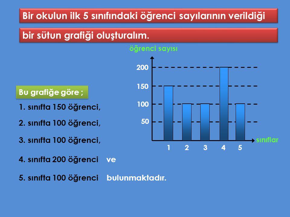 Bir okulun ilk 5 sınıfındaki öğrenci sayılarının verildiği bir sütun grafiği oluşturalım.