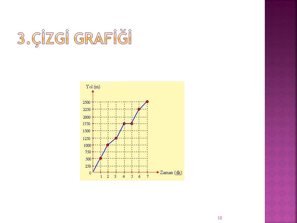  Birbirine ekli çizgilerden meydana gelen grafiğe çizgi grafiği denir.