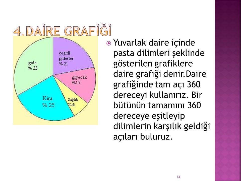  Yuvarlak daire içinde pasta dilimleri şeklinde gösterilen grafiklere daire grafiği denir.Daire grafiğinde tam açı 360 dereceyi kullanırız.