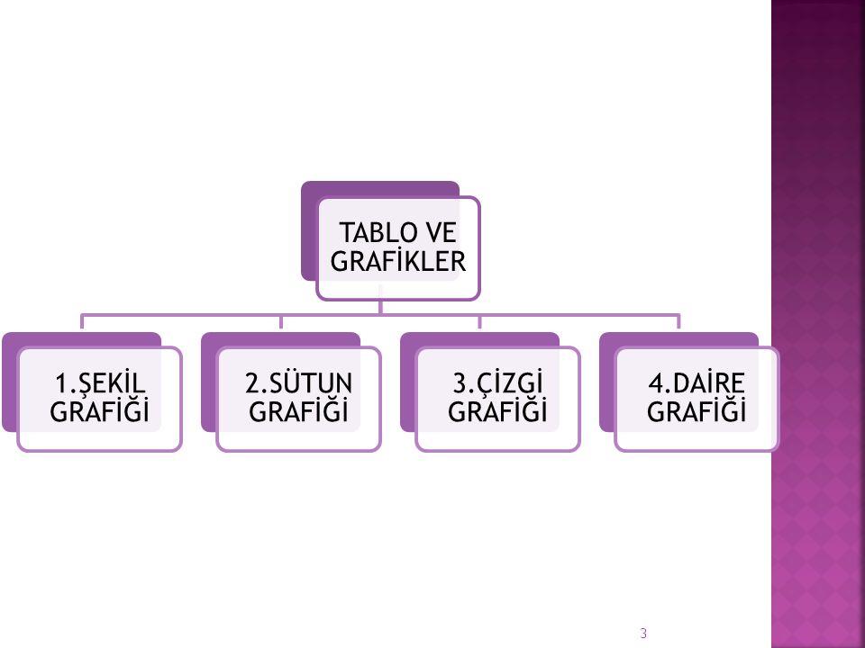 TABLO VE GRAFİKLER 1.ŞEKİL GRAFİĞİ 2.SÜTUN GRAFİĞİ 3.ÇİZGİ GRAFİĞİ 4.DAİRE GRAFİĞİ 3