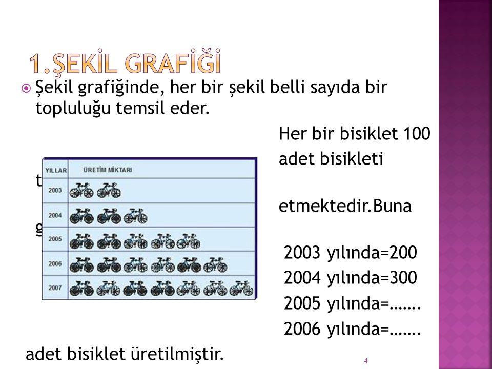 Şekil grafiğinde, her bir şekil belli sayıda bir topluluğu temsil eder.