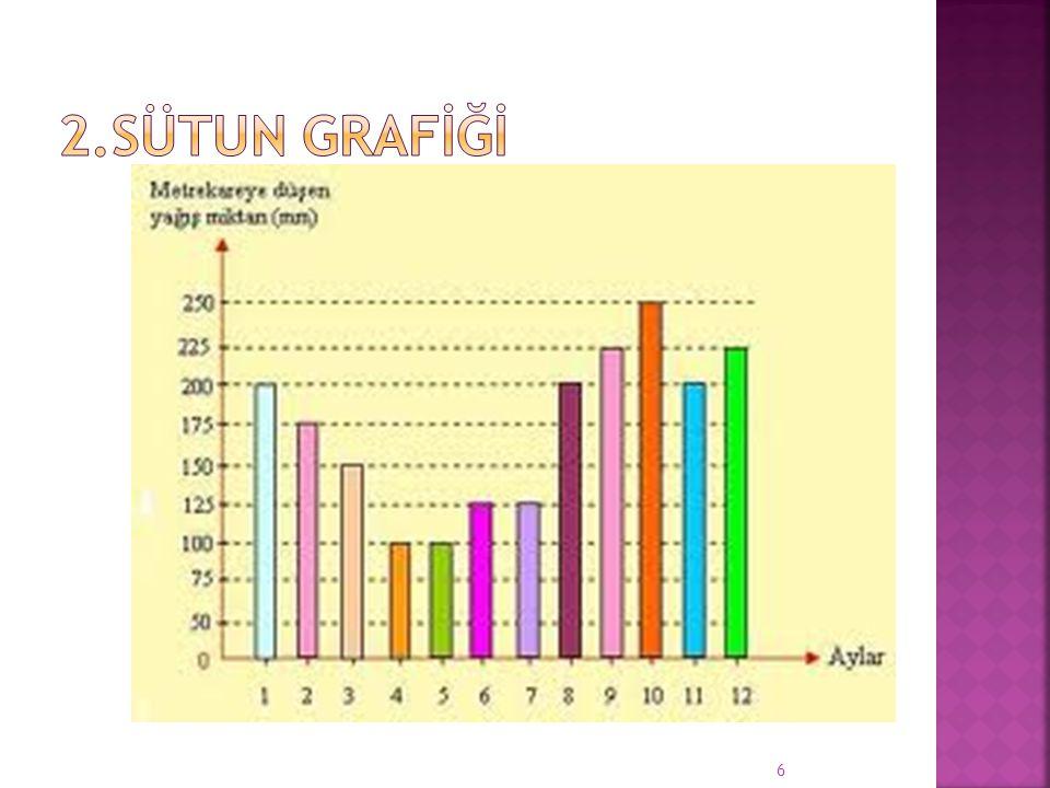  Dikdörtgenlerden veya prizma şeklindeki çubuklardan meydana gelen grafiklere sütun grafikleri denir.