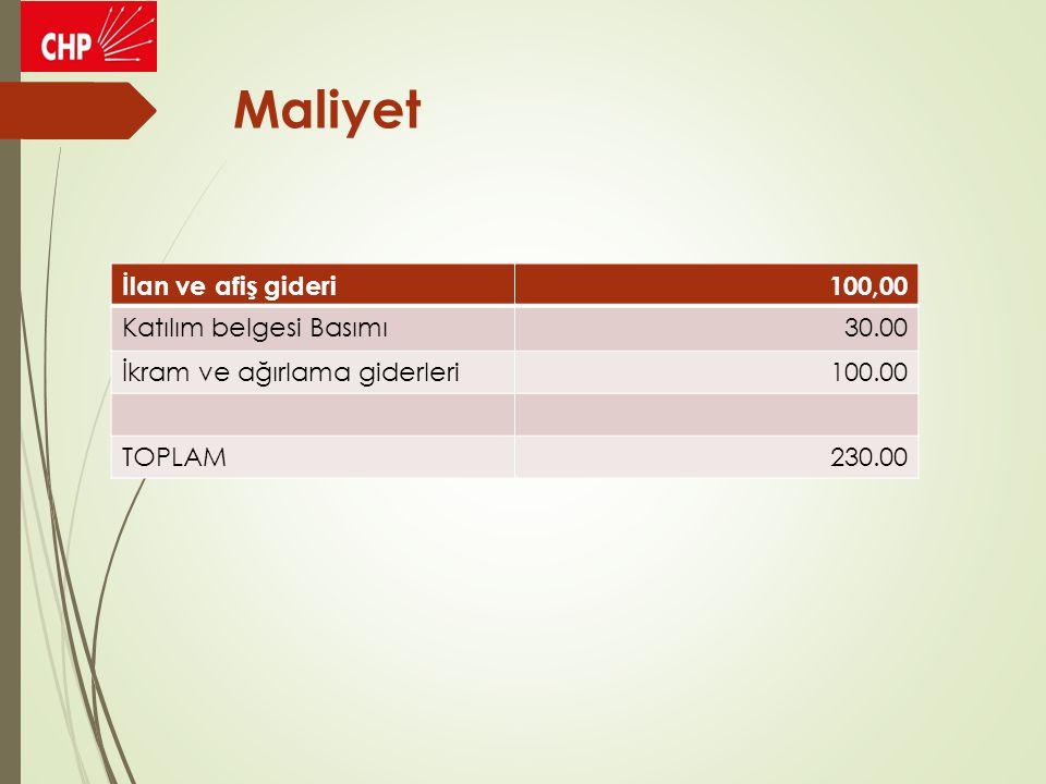 Maliyet İlan ve afiş gideri100,00 Katılım belgesi Basımı30.00 İkram ve ağırlama giderleri100.00 TOPLAM230.00