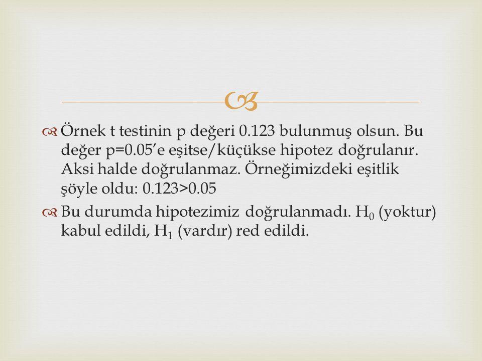   Örnek t testinin p değeri 0.123 bulunmuş olsun.