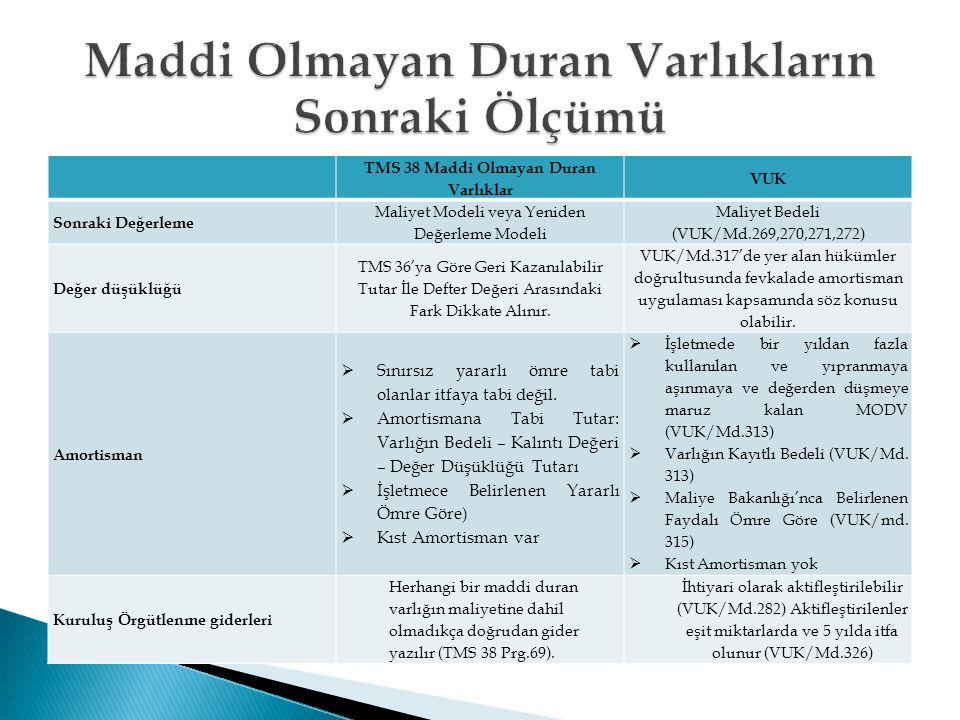 TMS 38 Maddi Olmayan Duran Varlıklar VUK Sonraki Değerleme Maliyet Modeli veya Yeniden Değerleme Modeli Maliyet Bedeli (VUK/Md.269,270,271,272) Değer