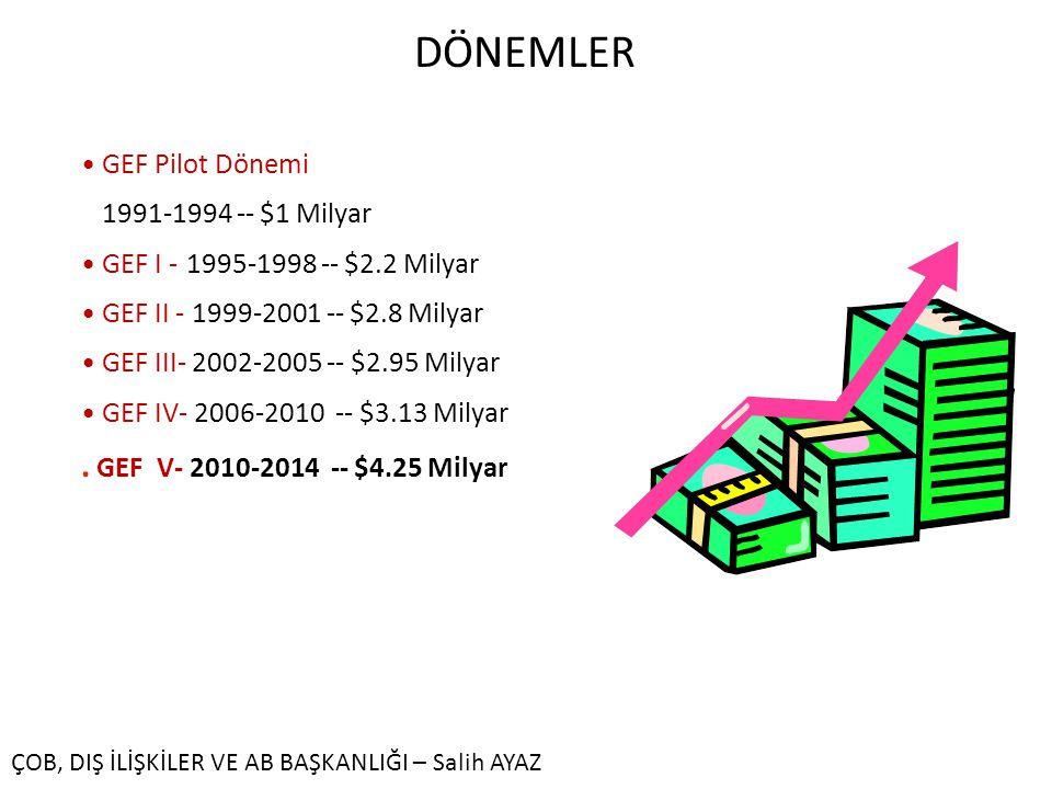 GEF Pilot Dönemi 1991-1994 -- $1 Milyar GEF I - 1995-1998 -- $2.2 Milyar GEF II - 1999-2001 -- $2.8 Milyar GEF III- 2002-2005 -- $2.95 Milyar GEF IV- 2006-2010 -- $3.13 Milyar.