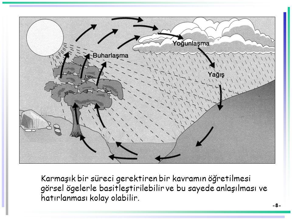 -7- Materyalleri Hazırlama İlkeleri  Basit, sade ve anlaşılabilir olmalı  Dersin hedef ve davranışlarına uygun olmalı  Görsel özellikler materyalin