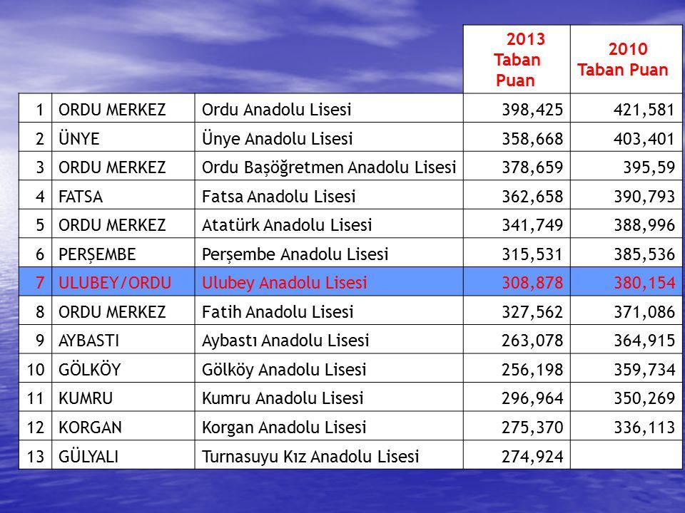 2013 Taban Puan 2010 Taban Puan 1ORDU MERKEZOrdu Anadolu Lisesi398,425421,581 2ÜNYEÜnye Anadolu Lisesi358,668403,401 3ORDU MERKEZOrdu Başöğretmen Anad