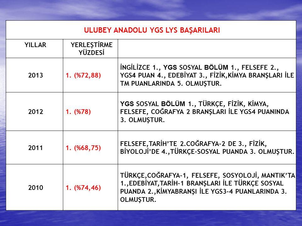 ULUBEY ANADOLU YGS LYS BAŞARILARI YILLARYERLEŞTİRME YÜZDESİ 20131. (%72,88) İNGİLİZCE 1., YGS SOSYAL BÖLÜM 1., FELSEFE 2., YGS 4 PUAN 4., EDEBİYAT 3.,