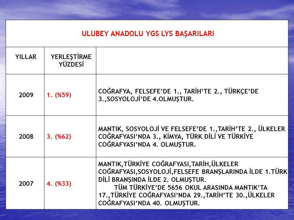 Okulun adıOrtalama Ulubey Anadolu Lisesi72,88 Aybastı Anadolu Lisesi71,95 Ordu Atatürk Anadolu Lisesi70,13 Gölköy Anadolu Lisesi67,86 Ordu Başöğretmen Anadolu Lisesi 67,79 Ordu Fatih Anadolu Lisesi66,92 Perşembe Anadolu Lisesi65,91 Ordu Anadolu Lisesi64,15 Fatsa Anadolu Lisesi62,50 Korgan Anadolu Lisesi Ünye Anadolu Lisesi Kumru Anadolu Lisesi 58,49 57,64 43,64